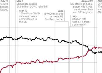 Καίριο πλήγμα στη δημοτικότητα του Τζο Μπάιντεν συνεχίζει να αποτελεί το Αφγανιστάν. Οι δείκτες αποδοχής των πολιτικών του Μπάιντεν υποχώρησαν