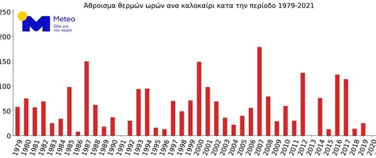 Γράφημα 2: Άθροισμα των ωρών ανά καλοκαίρι (Ιούνιο-Αύγουστο) κατά την περίοδο 1979-2021 όπου η θερμοκρασία στο ισοβαρικό επίπεδο των 850 hPa (~1500 μέτρα πάνω απο την επιφάνεια) υπερβαίνει το 99% των τιμώνκατανομής της θερμοκρασίας στα 850 hPa με περίοδο αναφοράς το 1981-2010.