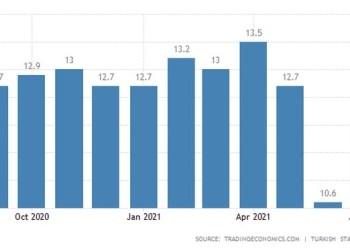 Τουρκία: Έκρηξη ανεργίας post-covid