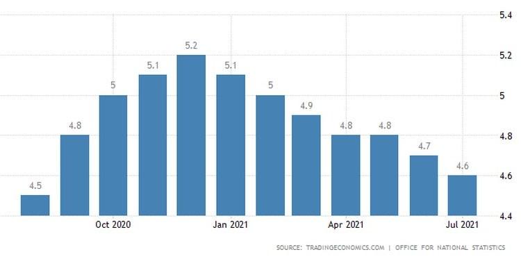 Η πορεία της ανεργίας στη Βρετανία