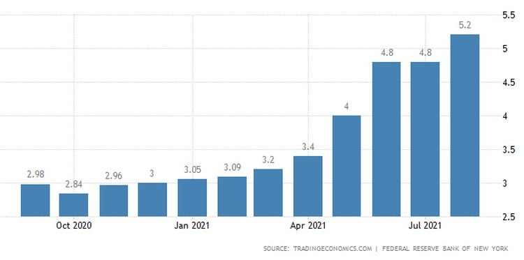 Προσδοκίες πληθωρισμού στις ΗΠΑ