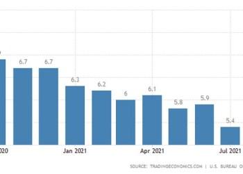 Σε νέο πανδημικό-χαμηλό υποχώρησε η ανεργία στις ΗΠΑ, ευθυγραμμιζόμενη με τις προβλέψεις των αναλυτών.
