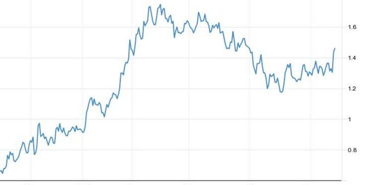 Νέα άνοδο σημειώνουν οι αποδόσεις των αμερικανικών ομολόγων, καθώς οι επενδυτές ερμηνεύουν τις δηλώσεις του προέδρου της Fed