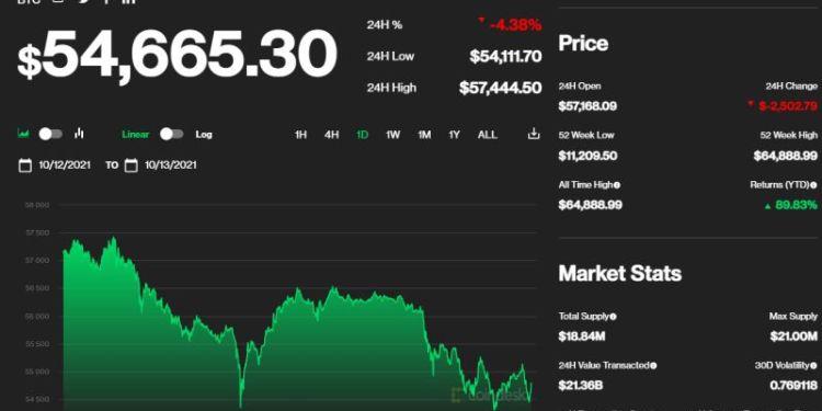 Μεγάλες απώλειες σημειώνει το Bitcoin υποχωρώντας στα 54,5 χιλιάδες δολάρια την Τρίτη, καθώς το αγοραστικό overshooting σήμανε την ολοκλήρωση του ράλι