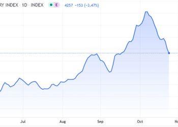 Ο δείκτης Σ τα χαμηλότερα επίπεδα του τελευταίου μήνα έχει υποχωρήσει ο Baltic Exchange