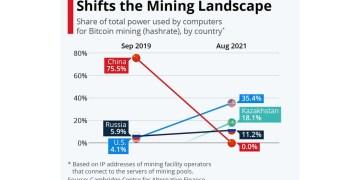 Bitcoin Mining: Το τοπίο αλλάζει βίαια και έχει επιπτώσεις