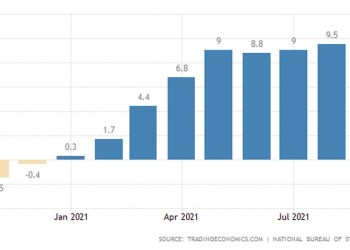 Εκρηκτική αύξηση 10,7% σημείωσαν οι τιμές παραγωγού στην Κίνα, σε ετήσια βάση, τον Σεπτέμβριο του 2021, ξεπερνώντας τις προσδοκίες της αγοράς