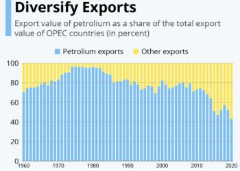 OPEC Members Export Diversification