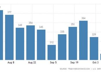 ΗΠΑ: Εντυπωσιακή μείωση των νέων ανέργων