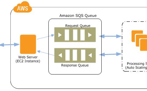 Jugando con el #PHP SDK de Amazon Web Services ( #AWS ) V3 para Simple Queue Service (#SQS)
