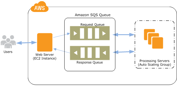 Amazon SQS Ejemplo PHP SDK V3