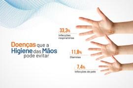Higiene das Mãos pode evitar doenças