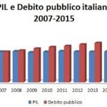 Il debito pubblico italiano al massimo storico e le profezie del ministro Padoan