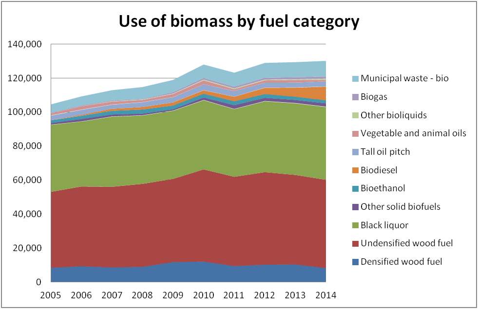 Biomass By Fuel Category, Sweden