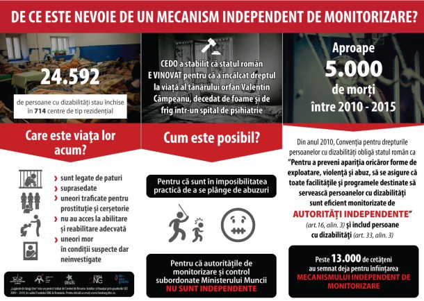 Infografic – Mecanismul Independent de Monitorizare