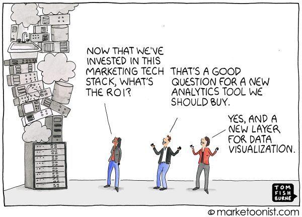 Marketing-Technologien