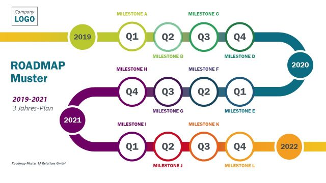 Roadmap-Muster 1A Relations