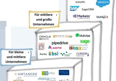 Deutsche CRM Landscape-Ausschnitt