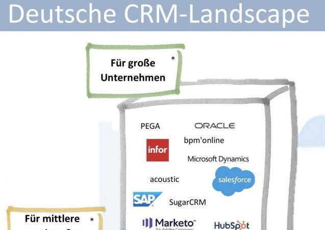 Magazin / CRM MarTech Big Player