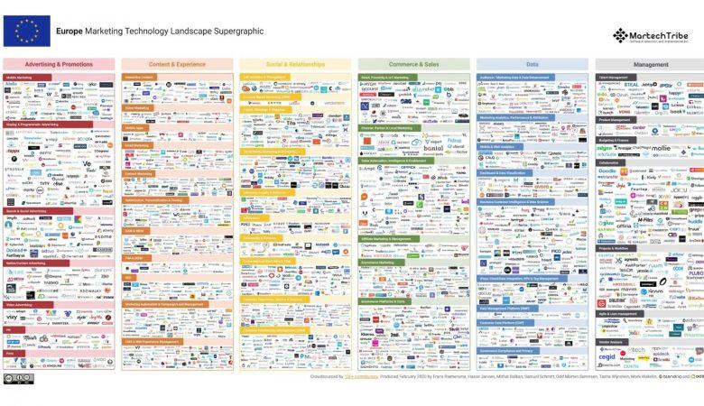 EU-Europäische MarTech Landscape 2020