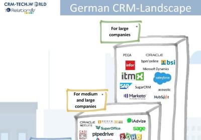 German CRM Landscape