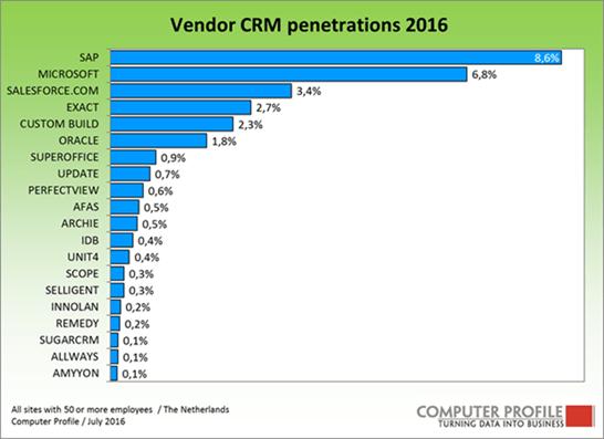 Het marktaandeel van de verschillende CRM-leveranciers in Nederland.
