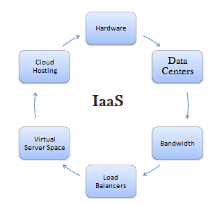 iaas - infrastructure as a service