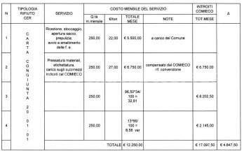 costi-determina-carta