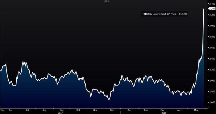 Borsa: Milano sempre più giù, -3%. Lo spread schizza a 320 punti poi ripiega