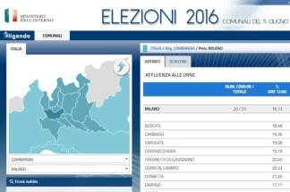 affluenze-324x215 Elezioni Milano e altomilanese in diretta Politica Prima Pagina