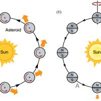 Che cos'è l'effetto Yarkovsky, il rinculo termico degli asteroidi