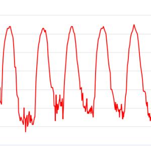 Pulskurve einer Intervalltraining Einheit zur Veranschaulichung der Intensität Wechsel