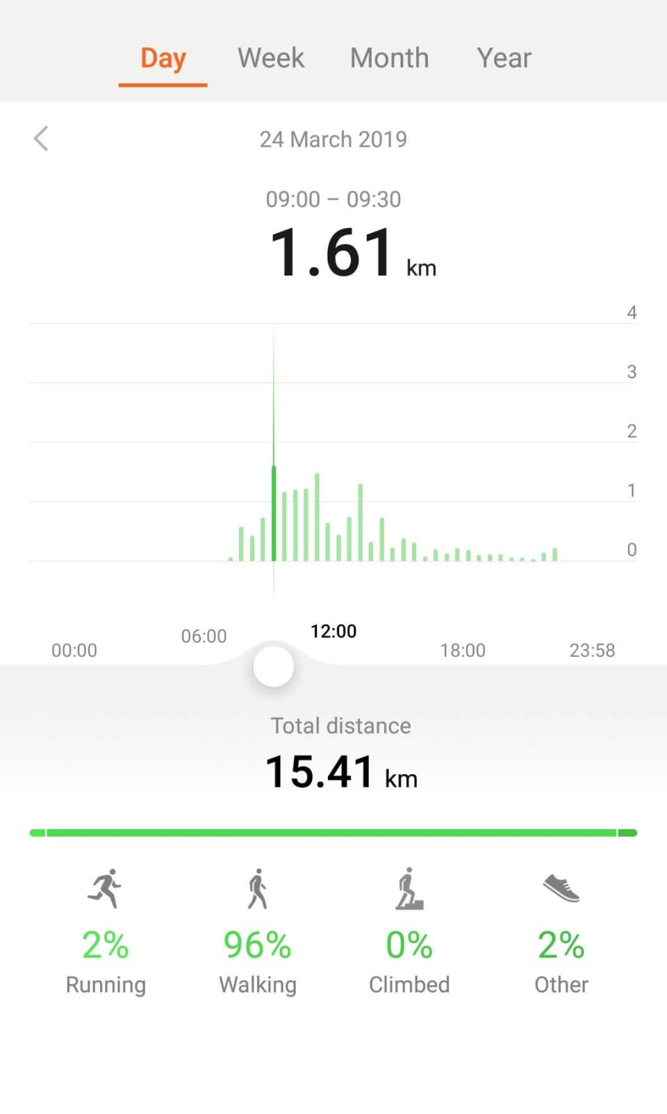 Distance covered on Solo Manali trip