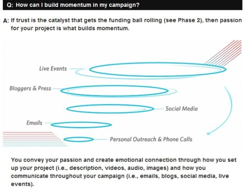 RocketHub Crowdfunding Success School