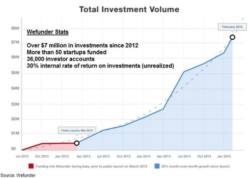Wefunder Equity Crowdfunding Platform