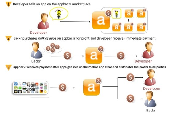 appbackr crowdfunding website model