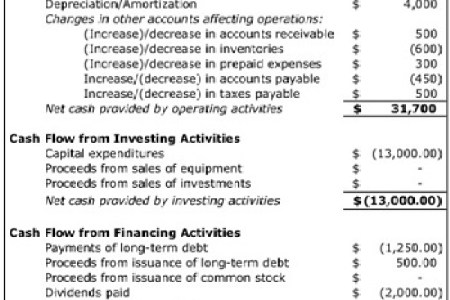 sample of cash flow statement for small business new artist 2018
