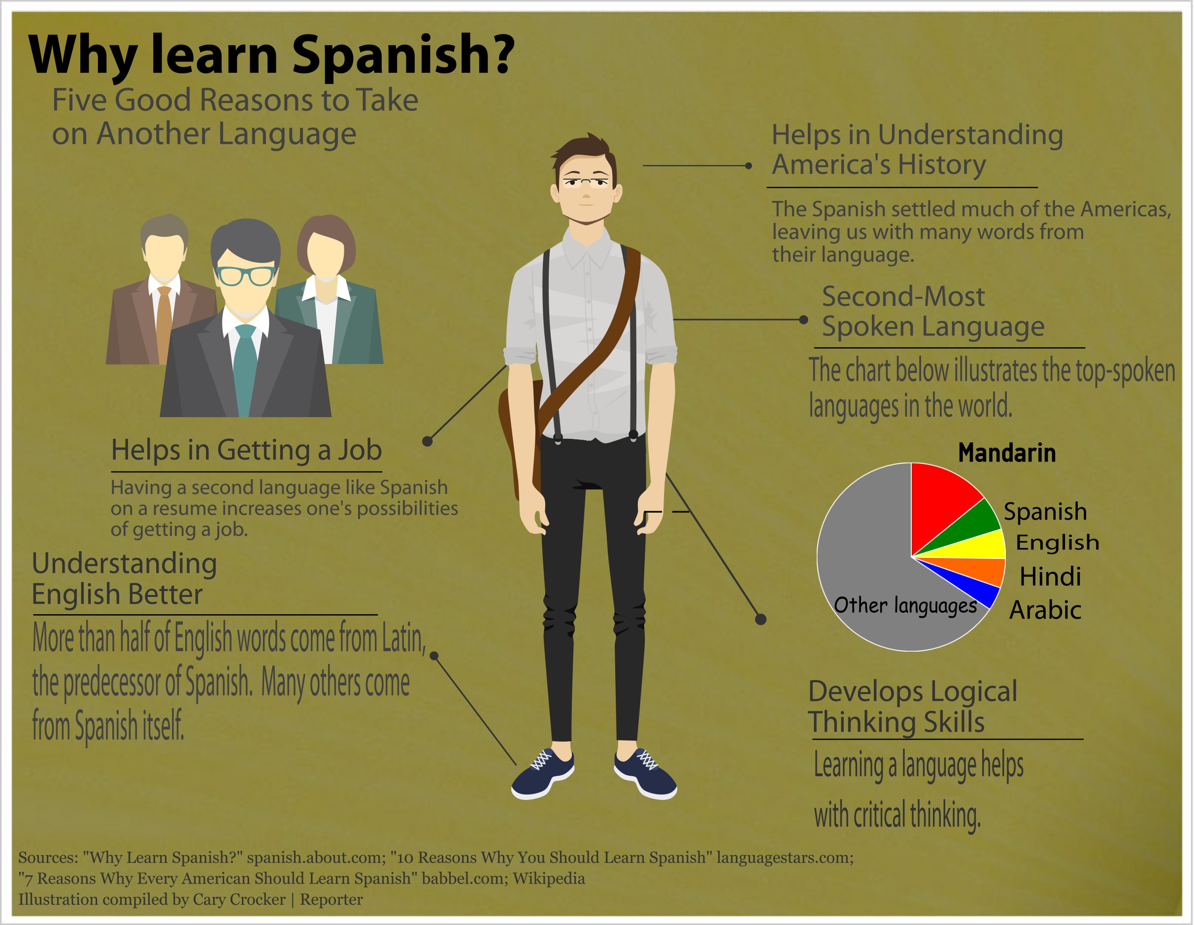College Students Should Learn Spanish