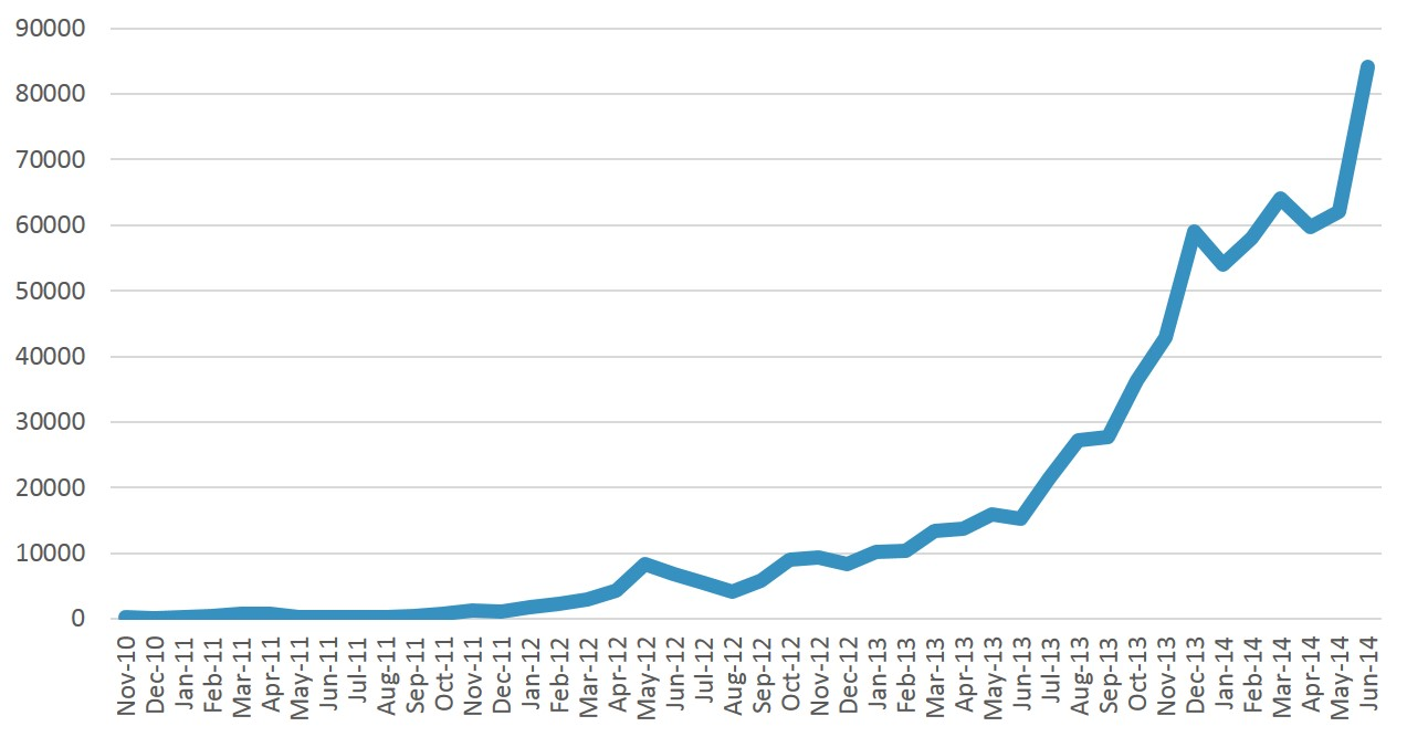 Our readership growth