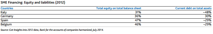 PMI rapporto debito-equity in europa