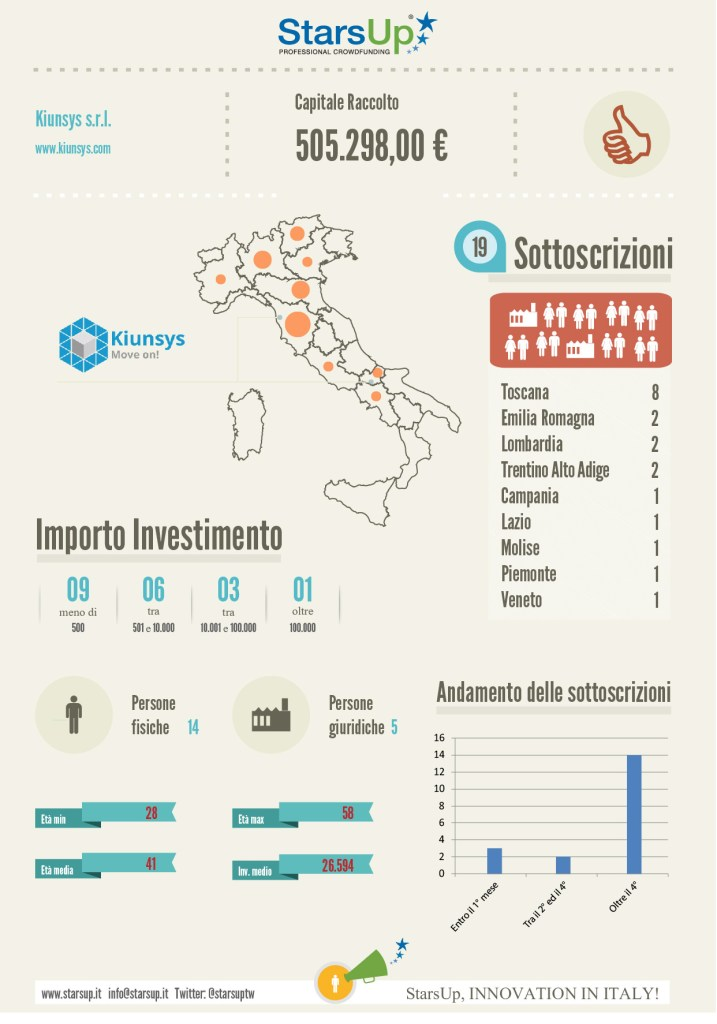 Infografica equity crowdfunding kiunsys startup