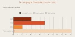 Equity crowdfunding in Italia infografica