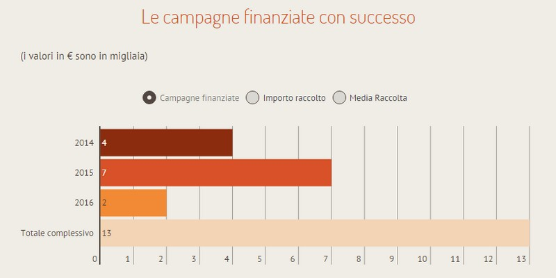 Equity crowdfunding in Italia infografica