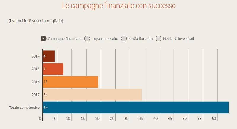 Infografica Crowdfunding Buzz mercato equity crowdfunding