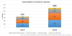 Invstimenti in startup 2017-2018