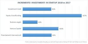 Invstimenti in startup incremento % 2017-2018