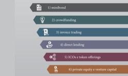 Finanza alternativa Italia eroga 3 miliardi secondo Politecnico MIlano