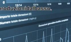 Produzioni dal Basso raccoglie oltre 3 milioni nel 2019