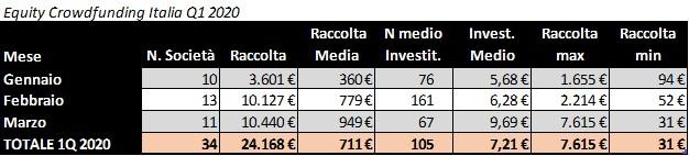 Equity crowdfunding Italia Q1 2020