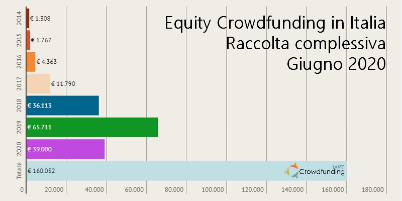 Raccolta equity crowdfunding 2020 2 semestre trend totale